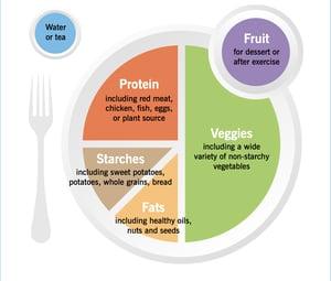 Precision Nutrition